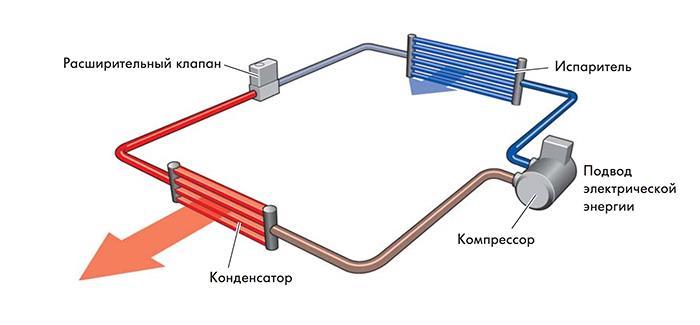 Тепловые насосы - принцип работы